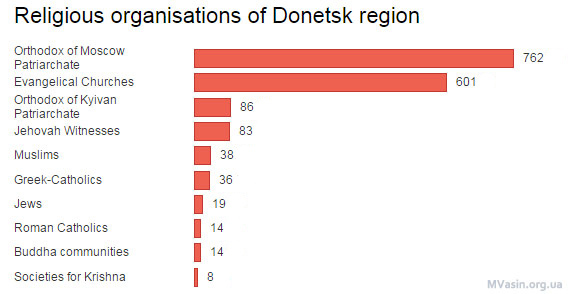 Donetsk-religion-parishes-Donbass