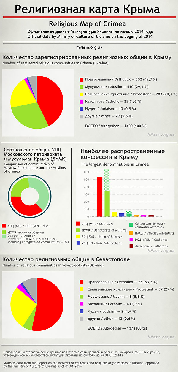 Religious-map-of-Crimea-religion-church-Ukraine-statistics-@MVasin